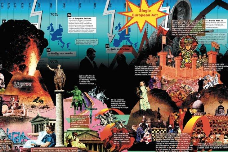 Infographic describing european history and politics
