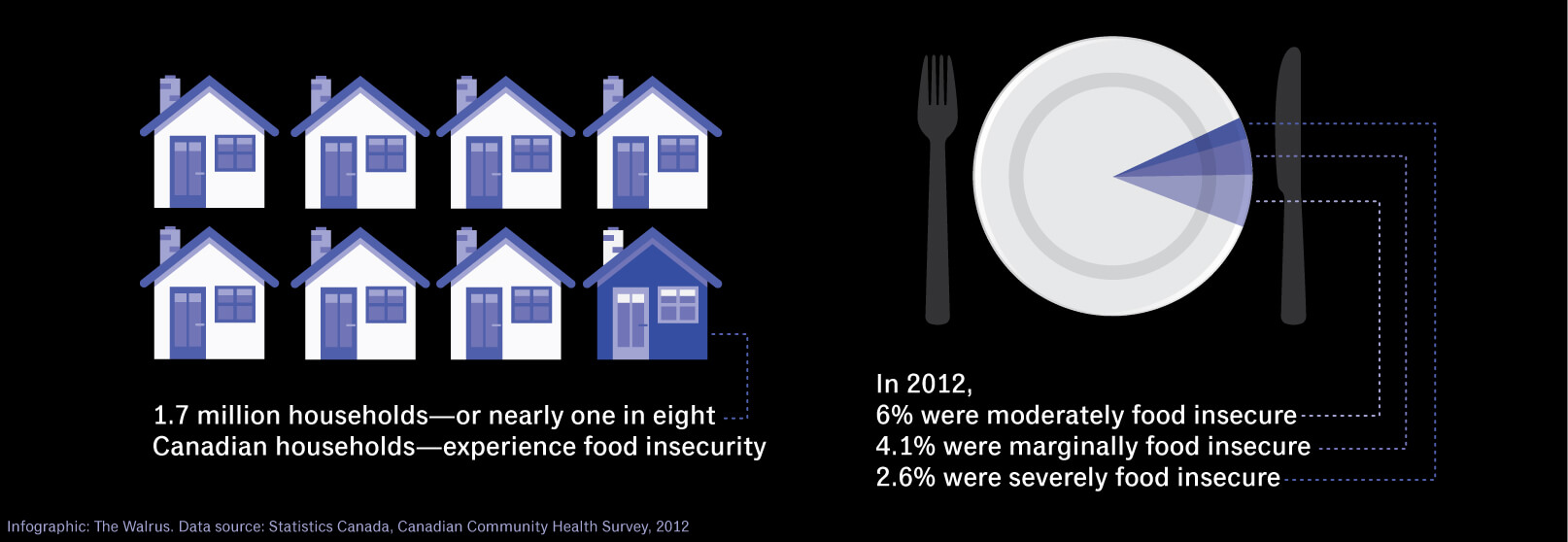 Nearly 1 in 8 Canadian households experience food insecurity.