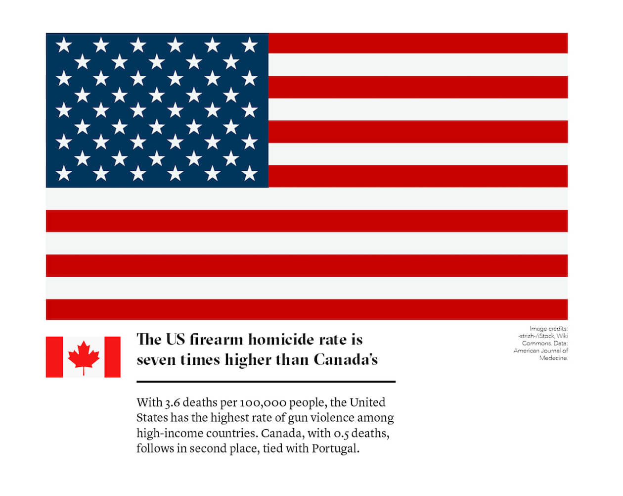 The U.S. firearm homicide rate is 7 times higher than Canada's