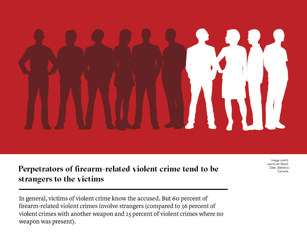 Perpetrators of firearm-related violent crime tend to be strangers to the victims