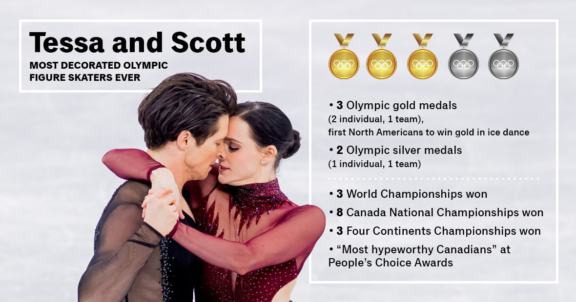 Scorecard for Tessa and Scott